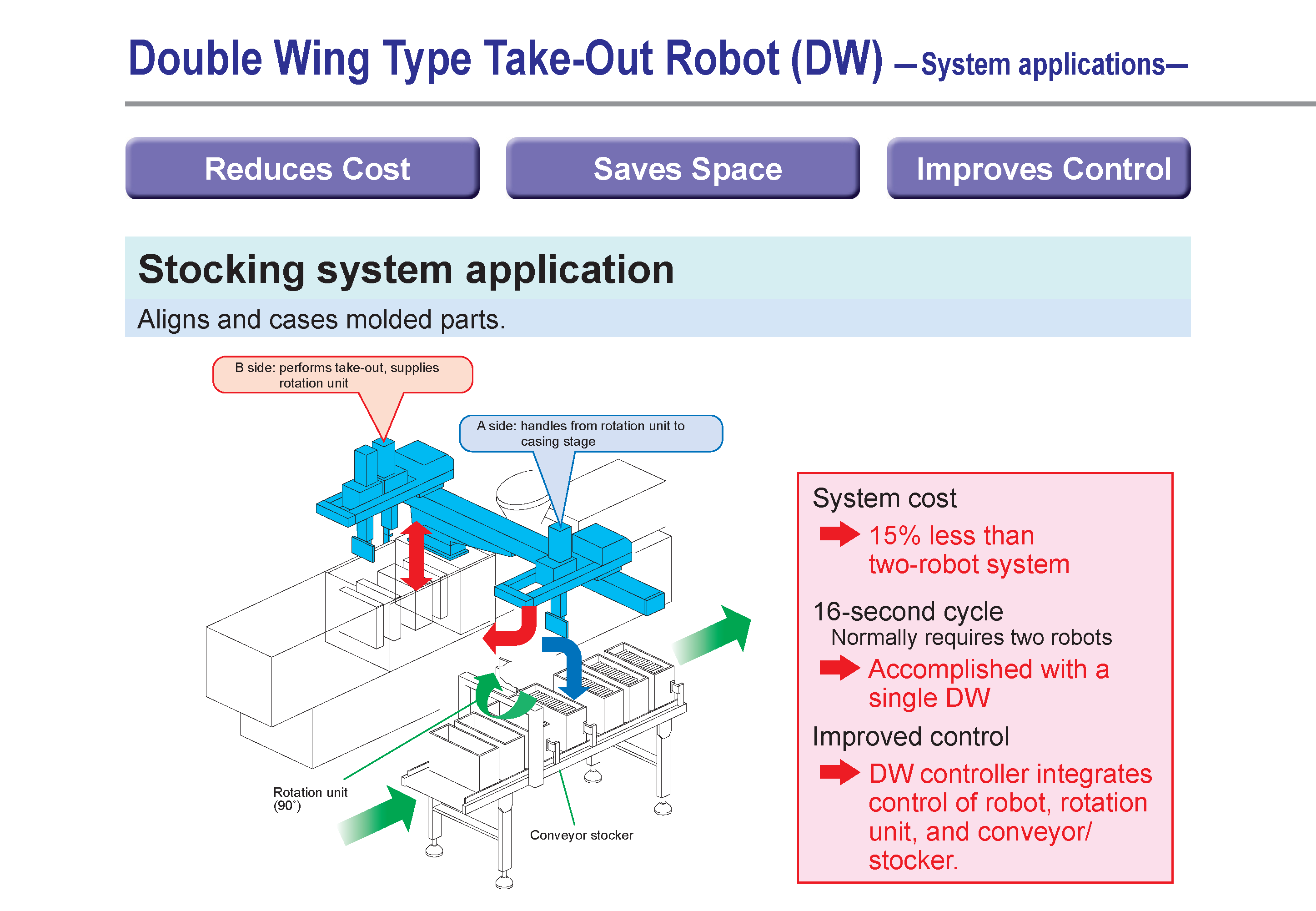 Systems and Applications - Yushin - Robotic Automation for the